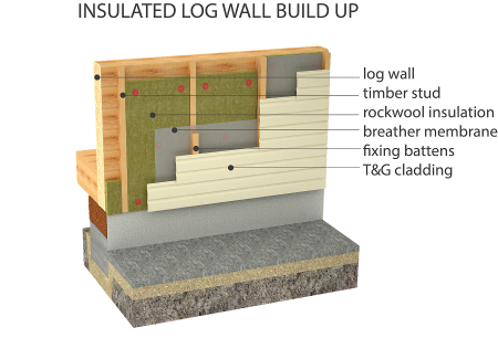 Wall Build Up